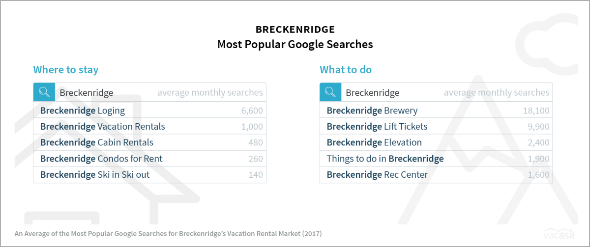 Breckenridge - Most Popular Google Searches