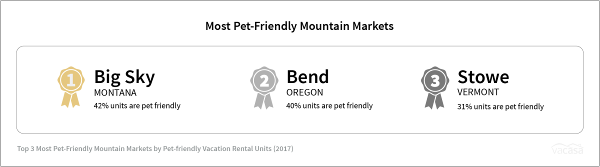 Mtn Town - Most Pet-Friendly Mountain Markets
