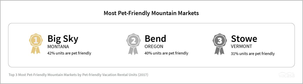 Lake Tahoe - Most Pet-Friendly Mountain Markets