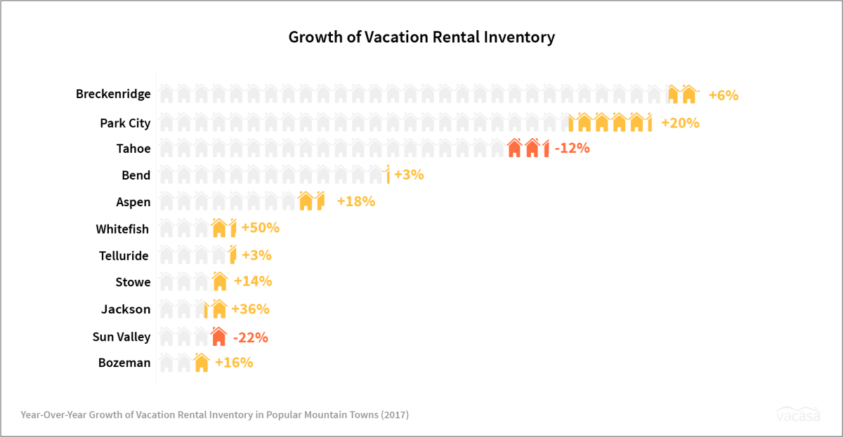 Mtn Town - Growth of Vacation Rental Inventory
