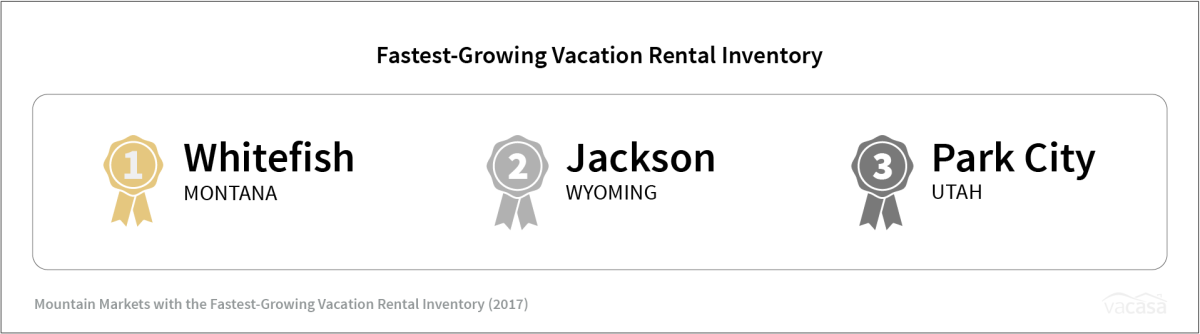 Breckenridge - Fastest Growing Vacation Rental Inventory