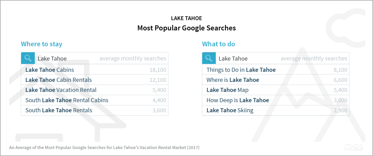 Lake Tahoe - Most Popular Google Searches